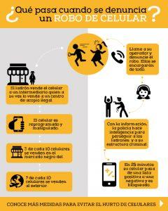 Importancia de proteger tu celular